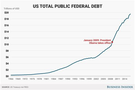 How Much Is The U S National Debt Here 39 S How Much Debt The Us Government Added