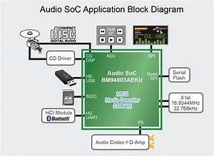 Rohm U0026 39 S New High Resolution Audio Soc Supports A Variety Of