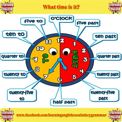 Telling The Time In English Learn How To Tell The Time In English Using Pictures And Videos