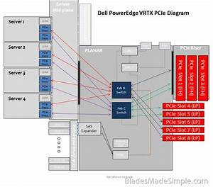 A Detailed Look At Dell Poweredge Vrtx  U00bb Blades Made Simple