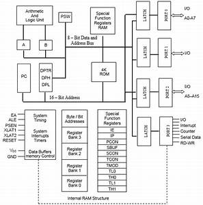 Architecture Of 8051 Microcontroller  U2013 Codembedded