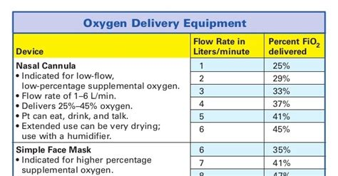 Oxygen Delivery Flow Rates Chart