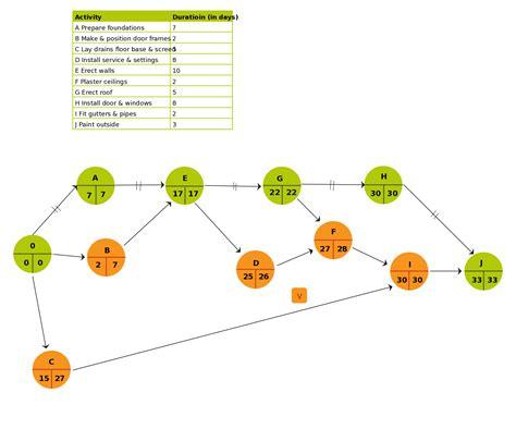 pert chart template   construction garage click
