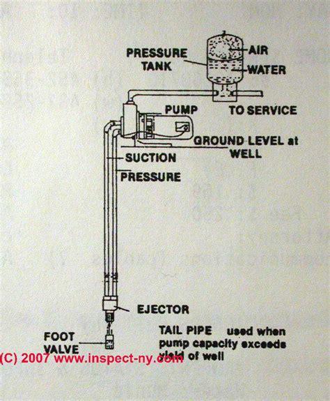how to install a deep well jet pump agendadepaznarino com