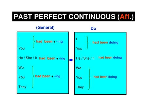Past Perfect Continuous Forms
