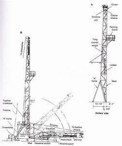 Different Types Drilling Rigs