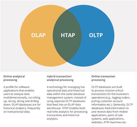 alternatives  olap data warehouses