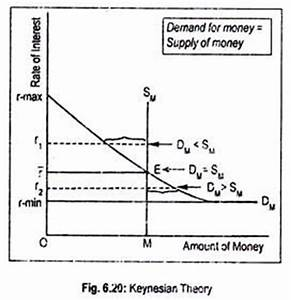 Keynes' Liquidity Preference Theory of Interest Rate ...