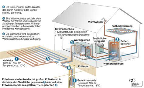 Bivalentes Heizsyste by Heizen Mit Regenerativer Energie W 228 Rmepumpe Pellets