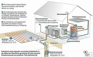 Kosten Luft Wasser Wärmepumpe : heizen mit regenerativer energie w rmepumpe pellets ~ Lizthompson.info Haus und Dekorationen