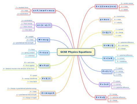 Xmind Gcse Physics Equations Mind Map Biggerplate