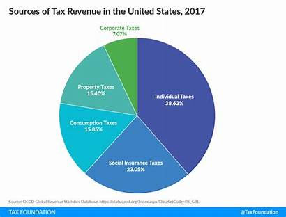 Revenue Tax Sources Oecd Government Source Taxes