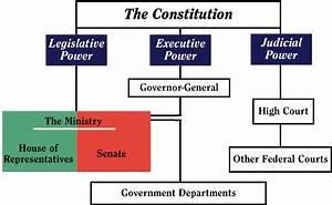 Parliament and Government – Parliament of Australia