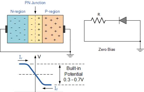 Junction Diode Characteristics