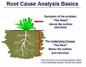 Root Cause Analysis Involves Getting To The Underlying Root Causes Of The Problem