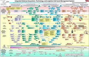 Acquisition Lifecycle Chart For The Dod  U2013 A Technology Job