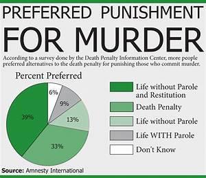 Capital punishment; Death Penalty; Electrocution, Judicial