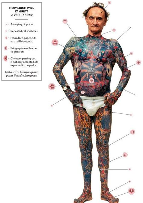 pain charts showing  sensitive place  tattoo