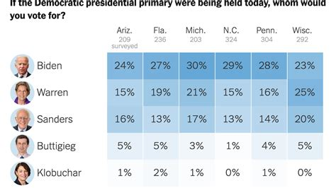 democrats  battleground states prefer moderate nominee
