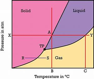 Phase Diagram Examples