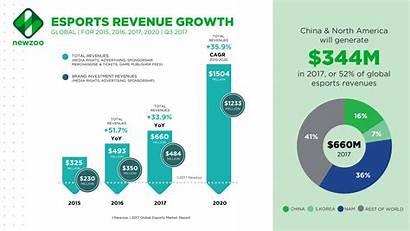 Esports Growth Revenue Global Newzoo Market Report