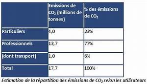 émissions De Co2 En France : les missions de co2 des v hicules utilitaires l gers ~ Medecine-chirurgie-esthetiques.com Avis de Voitures