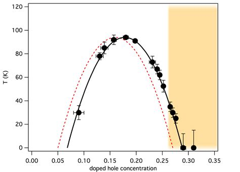 Hr Diagram In Celsiu by From Brookhaven National Lab Scientists Enter Unexplored