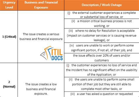 post implementation review template itil docs