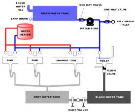 rv kitchen faucet replacement rv toilet pressure switch schematic rv free engine image