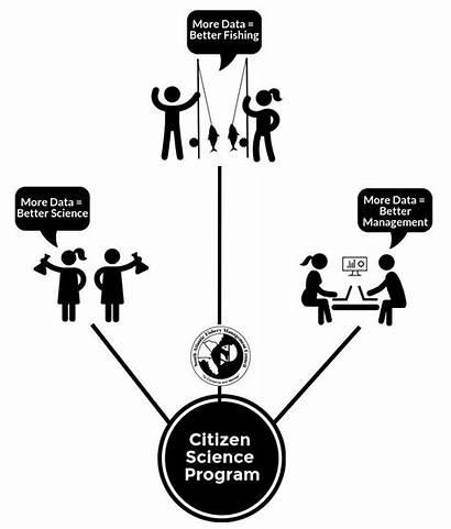 Science Citizen Program Safmc Vision