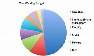 wedding budget percentages onewedcom With wedding budget percentages