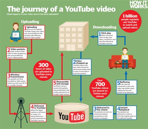 How Does Youtube Work?  How It Works