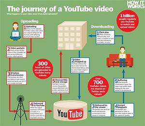 How Does Youtube Work   U2013 How It Works