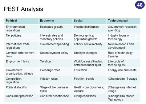Many it'll feel like too much — but that's never the case for a pest analysis. Pest: Pest Analysis Example