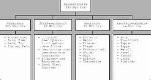 Was Ist Bauschutt : eine einf hrung in die bauschutt problematik ~ Frokenaadalensverden.com Haus und Dekorationen