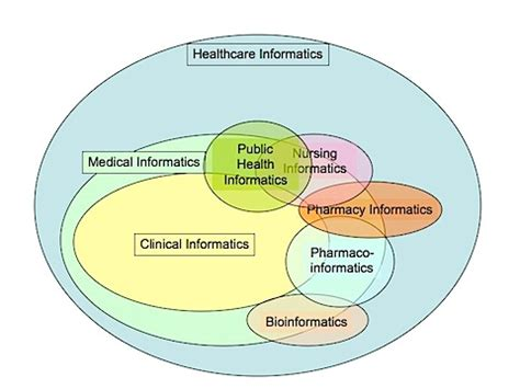 Health Informatics. Atomic Force Microscopy Business Phone Sytems. Fundamentals Of Project Management. Alcohol Rehab Washington State. Cars With Touch Screen Navigation. It Training San Antonio Screen Sharing Website. Free Microsoft Classes Online. My Laptop Keeps Restarting Dublin Car Dealers. What Is The Task Manager Garage Doors Brampton
