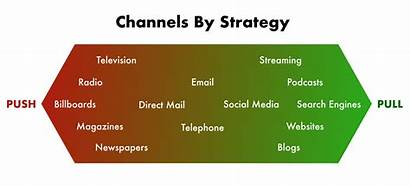 Push Pull Marketing Strategies Communications Channels Projects