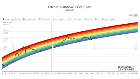 Check the bitcoin technical analysis and illustrated in this chart is the relationship between the btc usd price and the options expiration dates. Gold collapsing. Bitcoin UP. | Bitcoin Forum