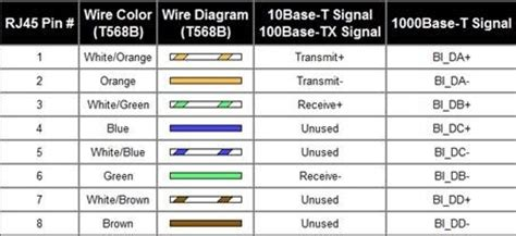 Cat5 B Wiring Diagram Rj45 Ether Cable Color Code by Why Can T I Make Unidirectional 1 Gigabit Ethernet Cable