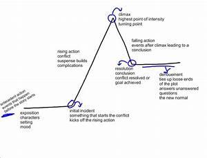 The Gift Of The Magi Plot Diagram
