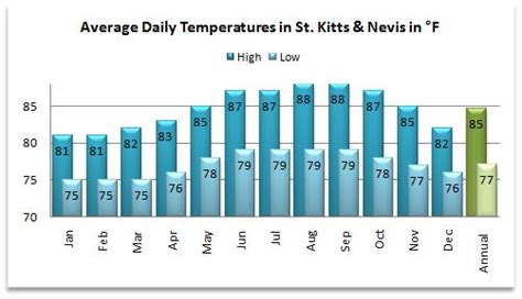 st kitts weather   sun shine  quits
