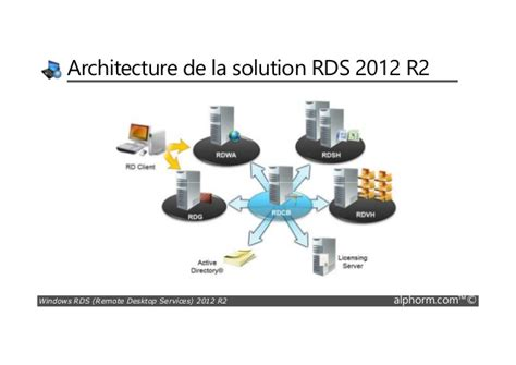 bureau à distance windows server 2012 alphorm com formation rds windows server 2012 r2
