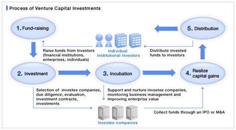 Venture Capital Resume by Venture Capital Process Venture Capital Asset