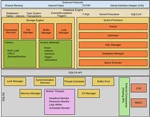 100  Job Oriented Sql Server Dba Training Online   Free