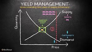 Resnexus Understanding Yield Management  The Law Of Supply