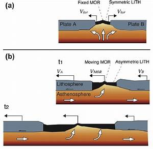 Geodynamic Evolution Of An Oceanic Rift At The Mid