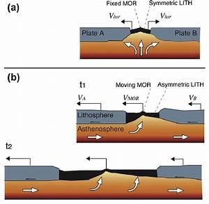 Geodynamic Evolution Of An Oceanic Rift At The Mid