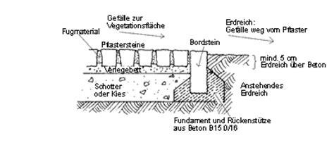 unterbau pflaster einfahrt einfahrt pflastern unterbau sommerprojekt einfahrt pflastern m5 cube baublog einfahrt