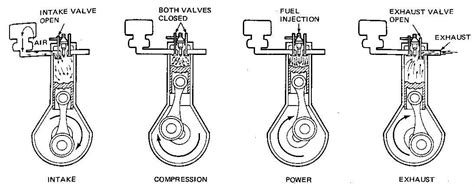 stroke diesel engine diagram automotive parts diagram