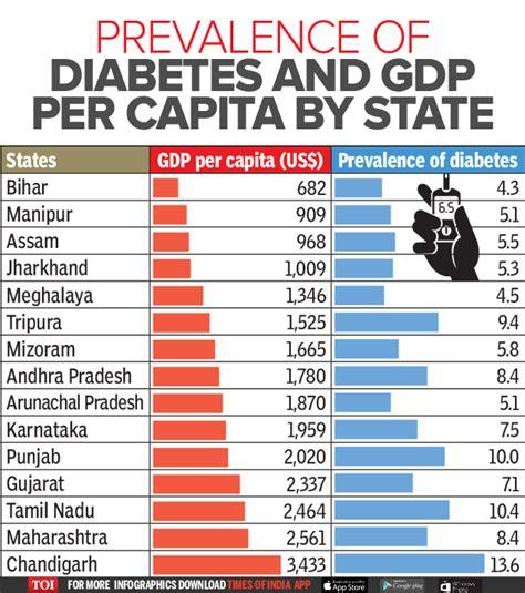 infographic diabetes  india  longer rich mans